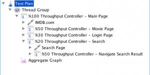 throughput controller