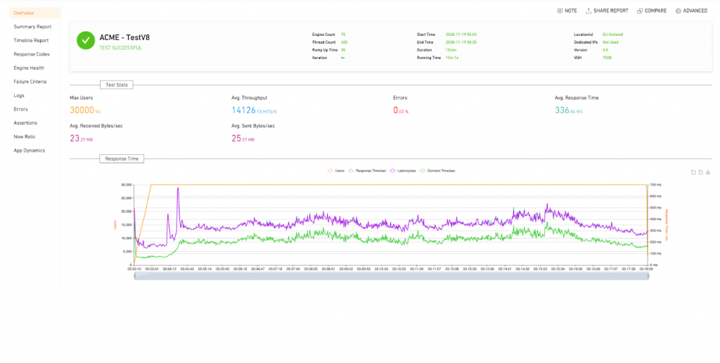 Performance testing overview report