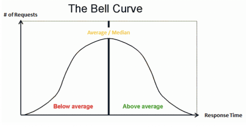 bell curved
